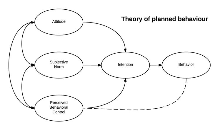 A visual representation of the Theory of Planned Behavior. The theory of planned behavior by Robert Orzanna. CC BY-SA 4.0