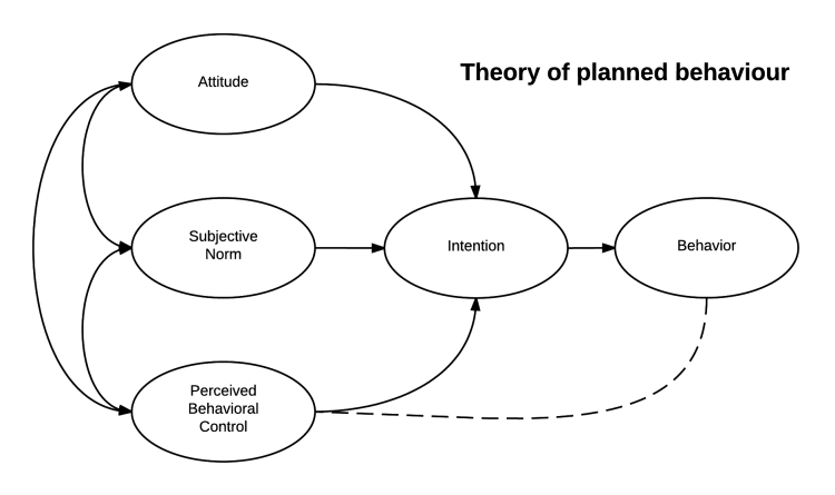 A visual representation of the Theory of Planned Behavior. The theory of planned behavior by Robert Orzanna. CC BY-SA 4.0