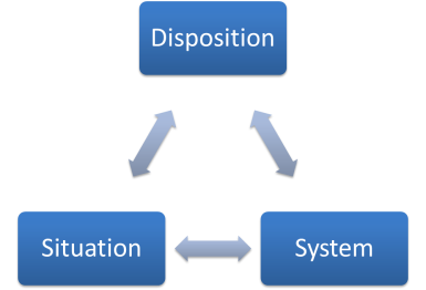 Our behavior results from the interaction of dispositional, situational, and systemic factors. Occasionally one of these domains will take on heightened significance.