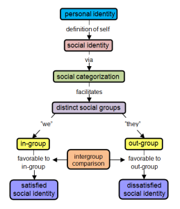 Tajfel's Theory of Social Identity by Delusion23. CC BY 3.0